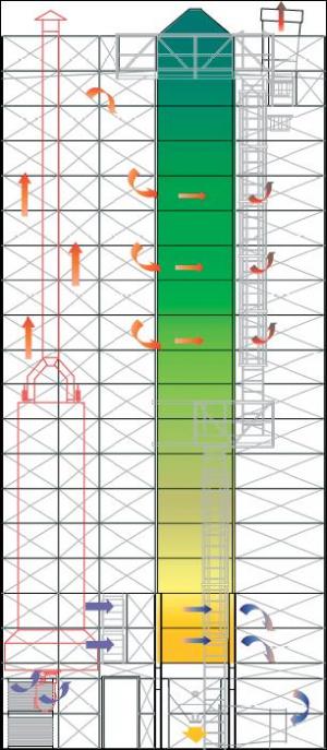 PETKUS WU hőcserélővel szerelt hővisszaforgatásos szárítók